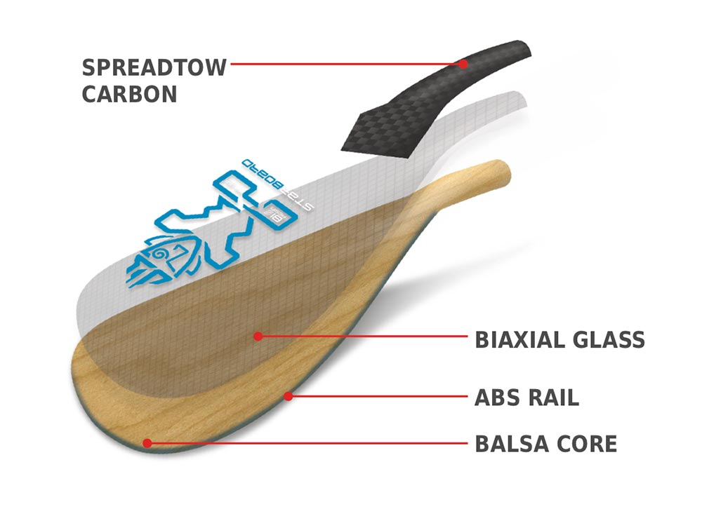 Balsa Technology