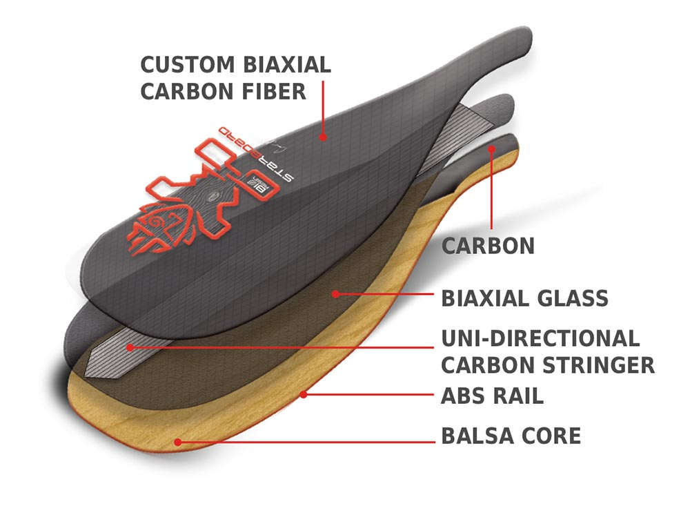 Carbon Balsa Technology