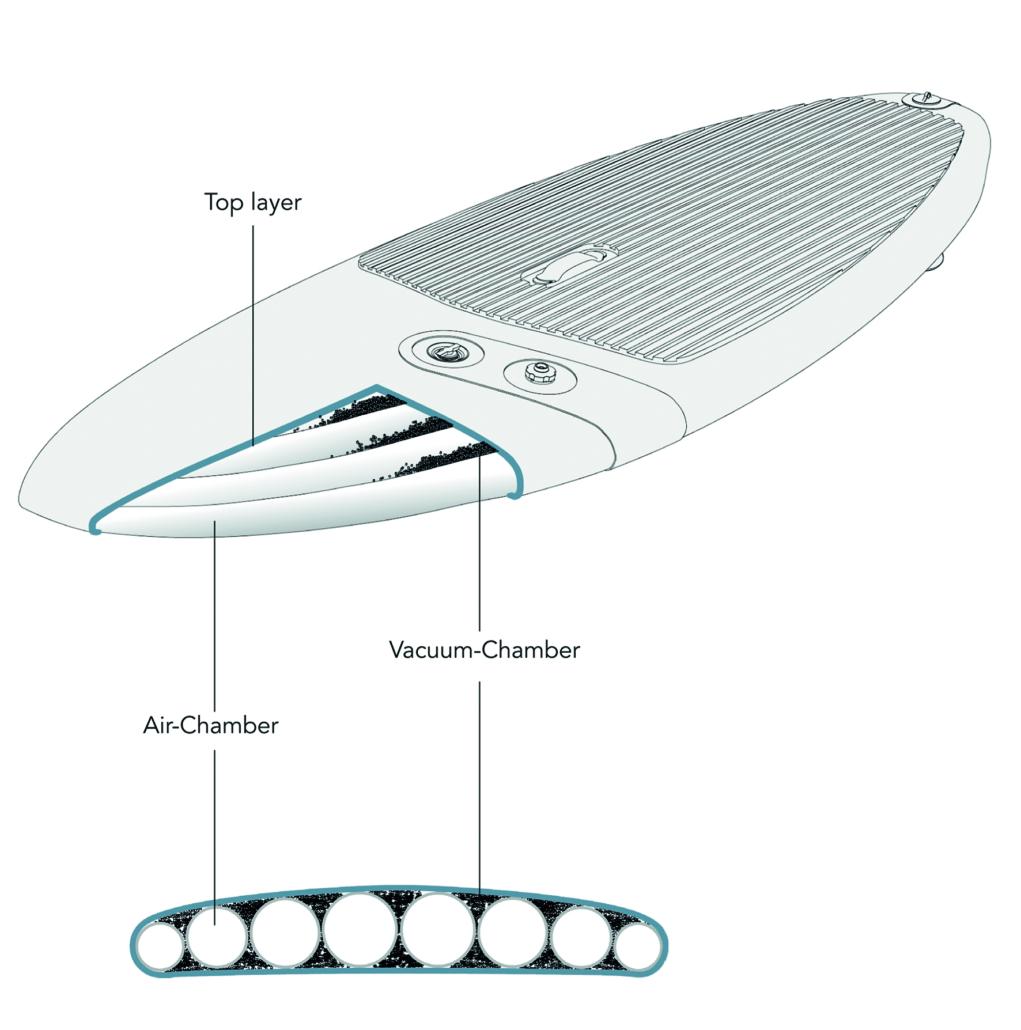 TRIPSTIX(トリップスティックス)世界初!波乗りインフレータブルSUPボード